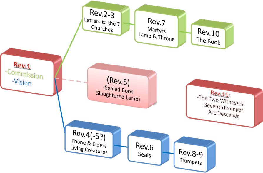 Structure Part 1 Apocalypsis Iesu (Juscheld) - Book of Revelation